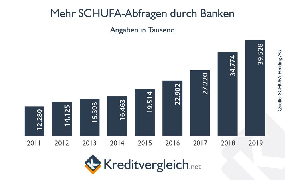 Mehr SCHUFA-Abfragen durch Banken