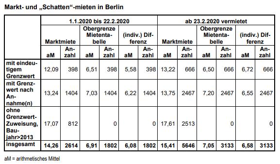 Marktmieten und Schattenmieten in Berlin