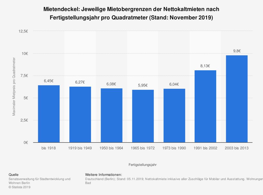 Mietendeckel: Jeweilige Mietobergrenzen der Nettokaltmieten nach Fertigstellungsjahr pro Quadratmeter