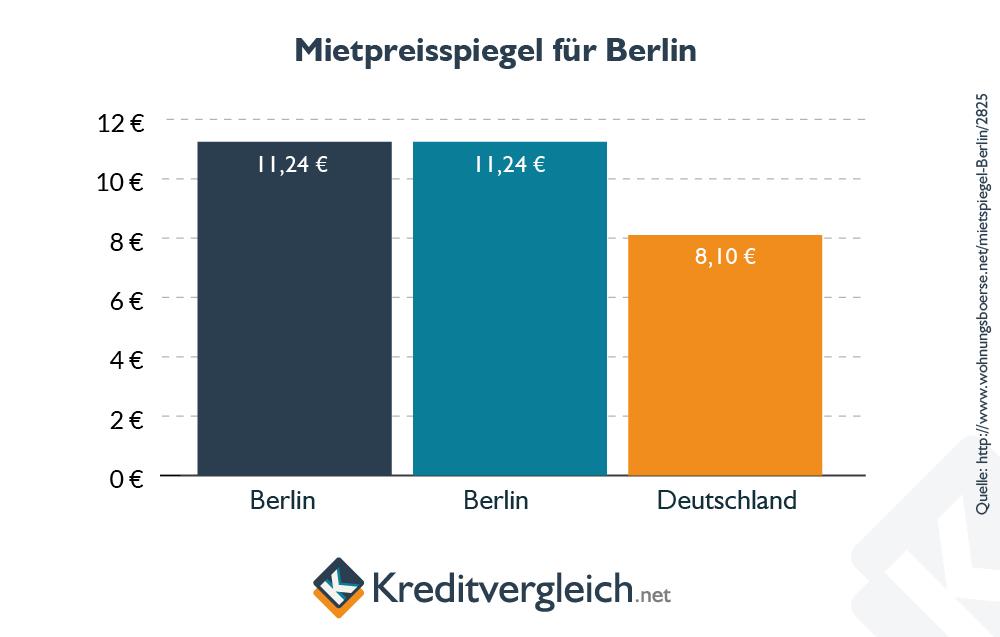 Balkendiagramm zum Mietspiegel in Berlin