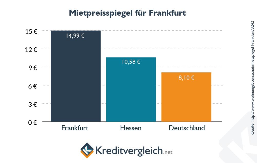 Balkendiagramm zum Mietspiegel in Frankfurt
