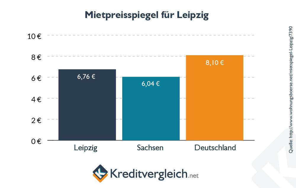 Balkendiagramm zum Mietspiegel in Leipzig