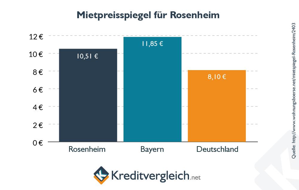 Balkendiagramm zum Mietspiegel in Rosenheim