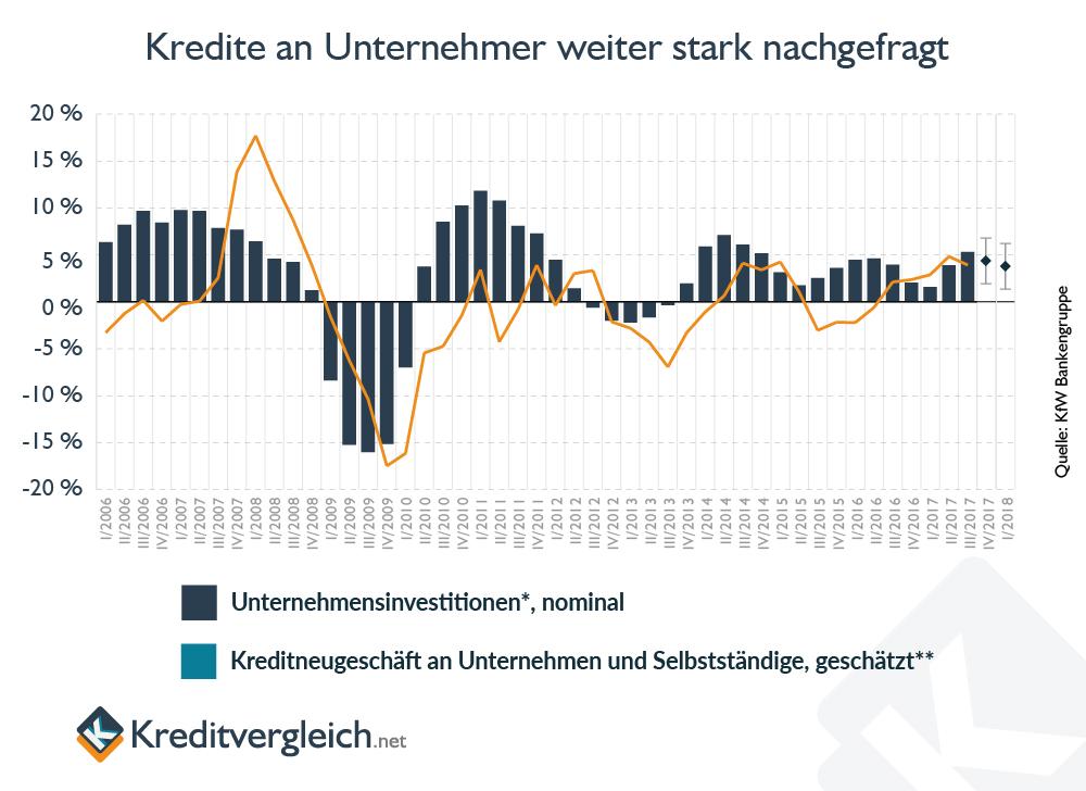 Balken und Linienchart zur historischen Entwicklung der Nachfrage nach Firmenkrediten