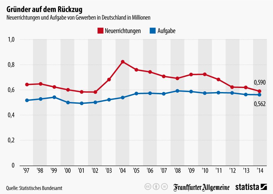 Linienchart der Gründungen und Geschäftsaufgaben seit 1997 in Deutschland gegenüberstellt