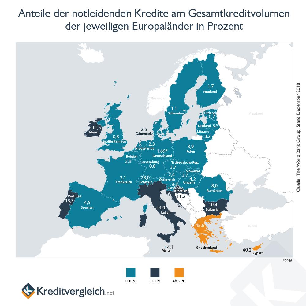 Anteil der notleidenden Kredite (NPLs) in Europa