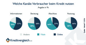 Studie zur Kanalnutzung der Verbraucher bei Krediten