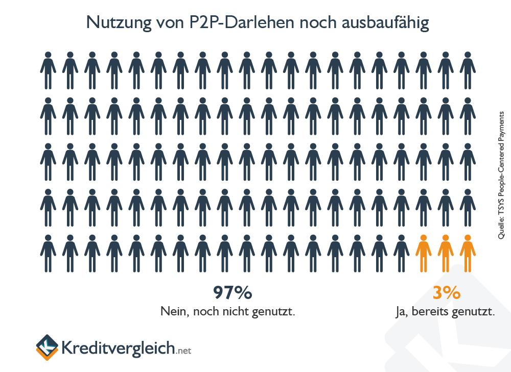 Infografik zur Nutzung von P2P-Kreditplattformen