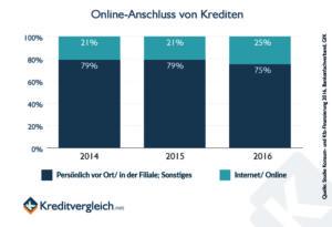 Studie der GfK - Prozentsatz online abgeschlossener Kredite