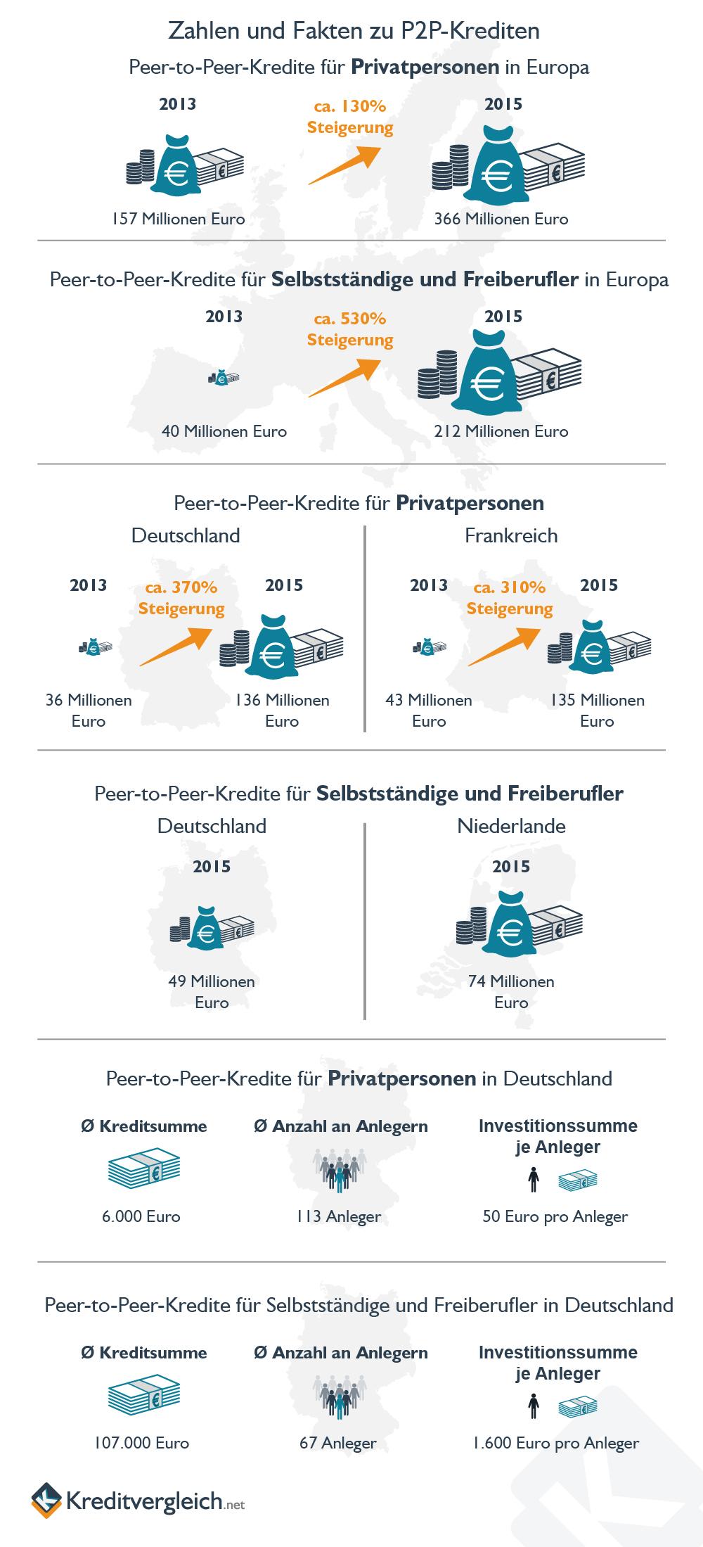 Infografik mit Zahlen und Fakten zu P2P-Krediten