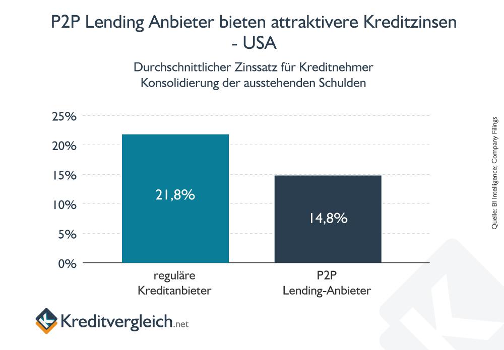 Vergleich der Zinsen für Bankkredite und P2P-Lending in den USA