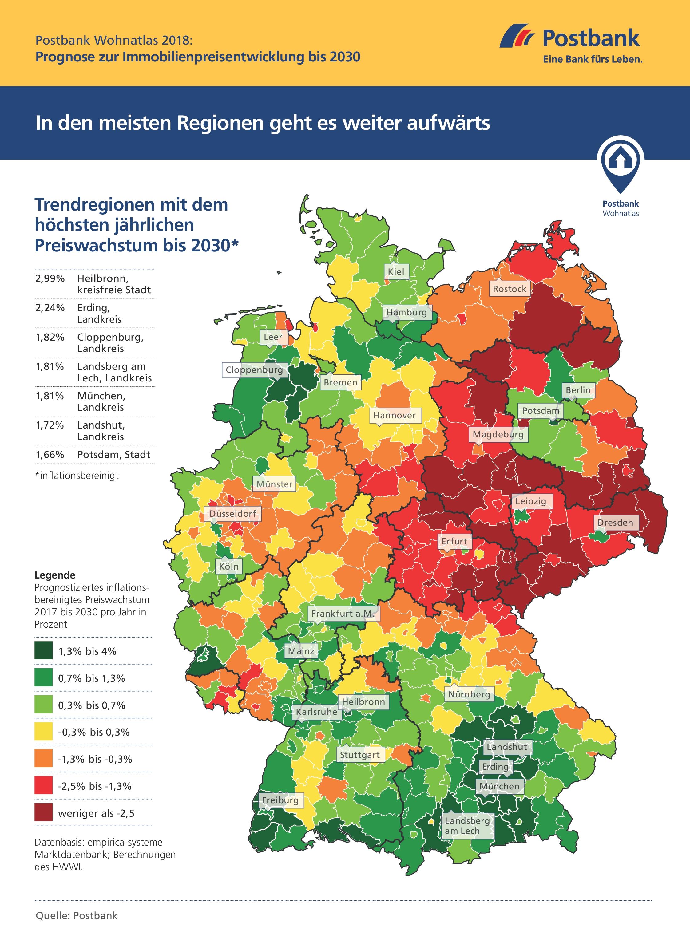 Postbank Wohnatlas 2018: Prognose zur Immobilienentwicklung bis 2030