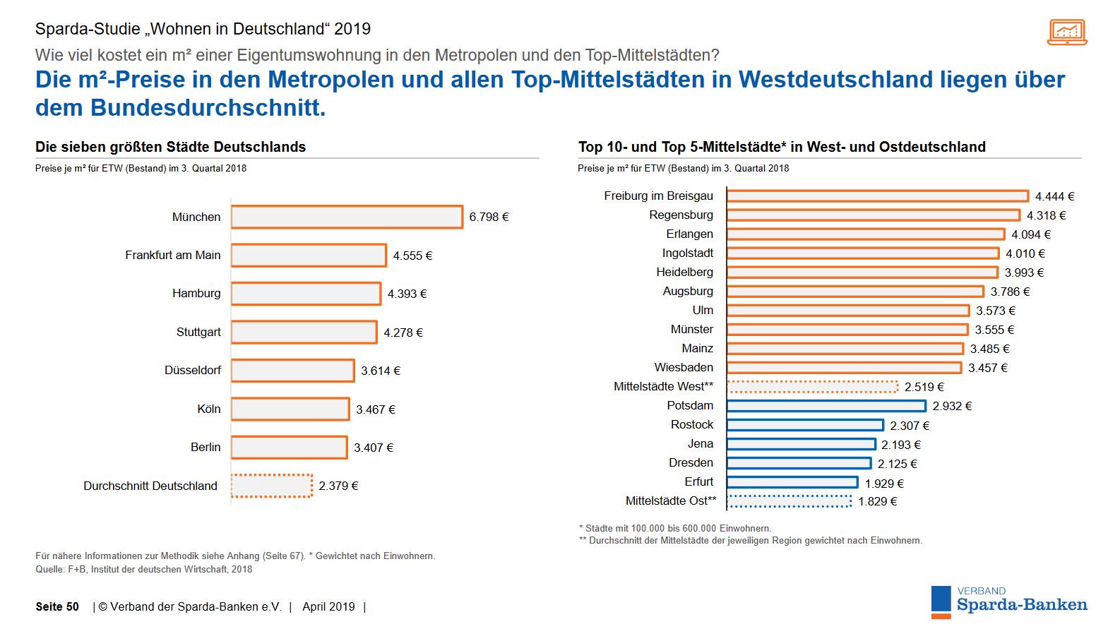 Preise Eigentumswohnungen in Ost und West