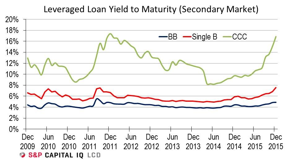 Linienchart der die Proifitabilität von drei unterschiedlichen Leveraged Loans Klassen zeigt