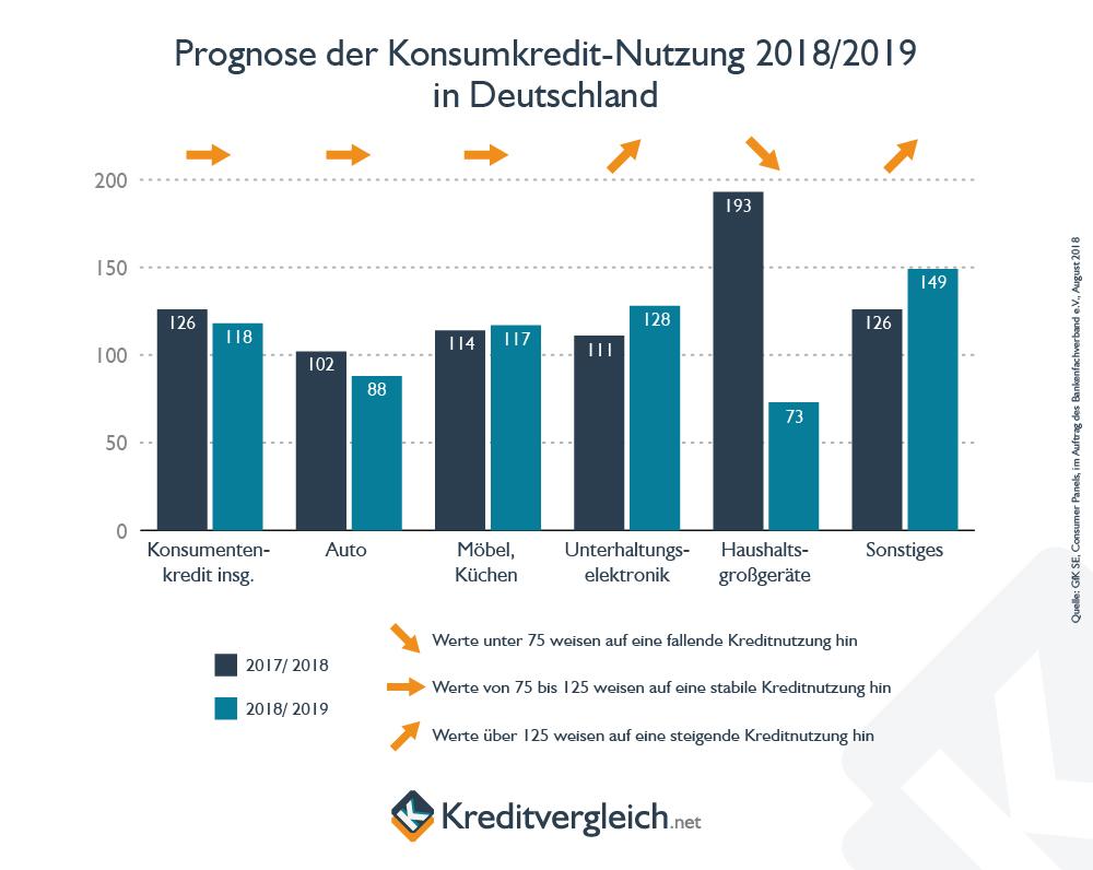 Prognose des Bankenfachverbands zur Kreditnutzung in Deutschland 2018/2019
