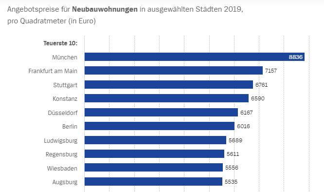Preise von Neubauwohnungen in den teuersten Städten Deutschlands