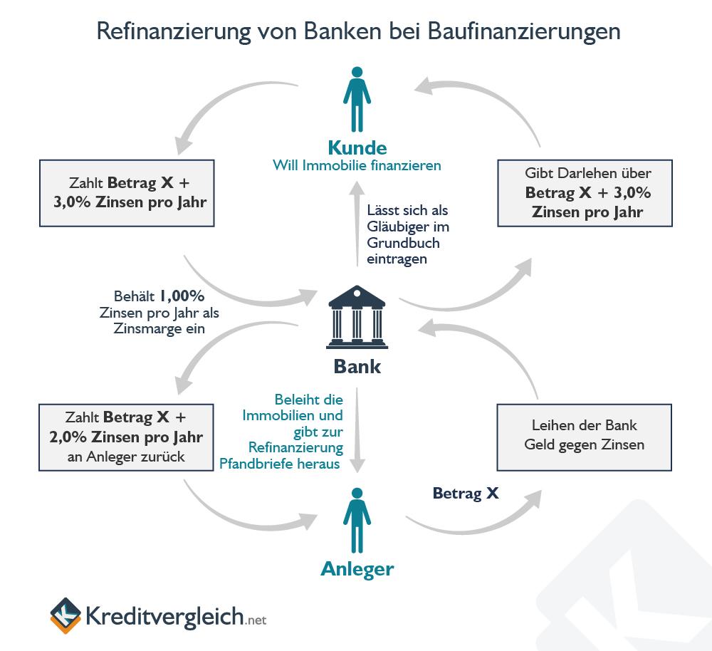 Refinanzierung von Banken bei Baufinanzierungen