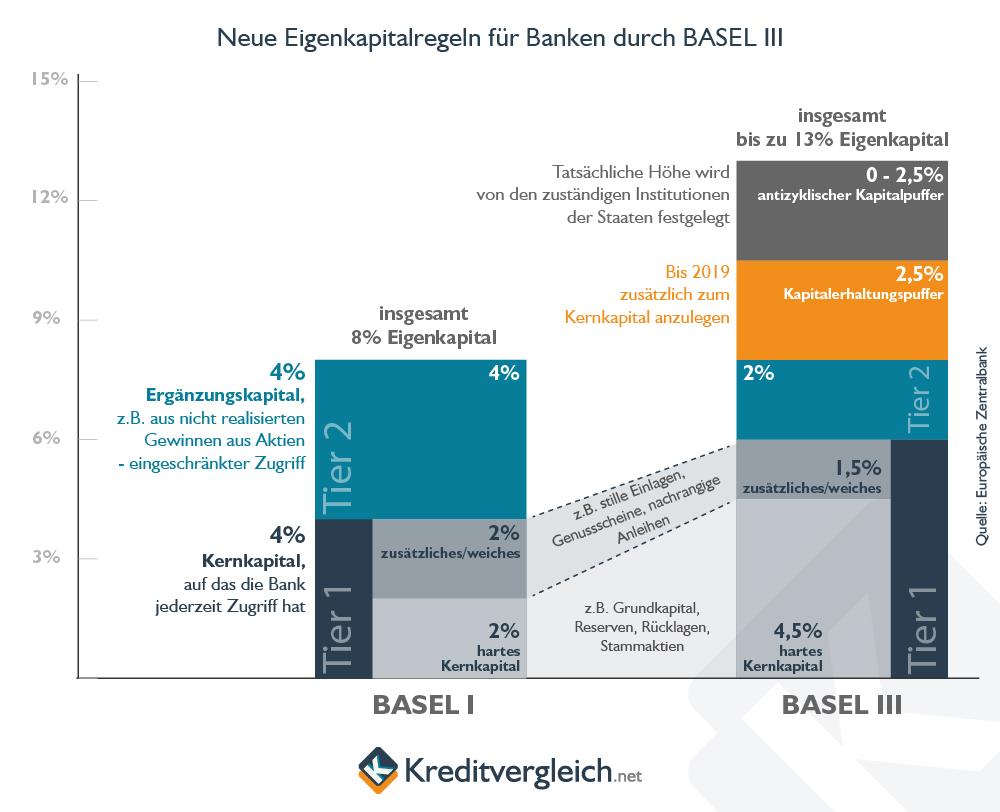 Infografik zum Aufbau des Eigenkapitals bei Banken nach Basel III