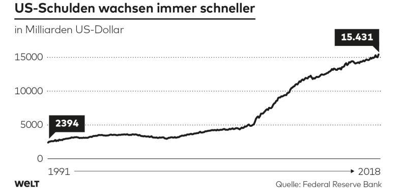 Die Schulden der USA wachsen