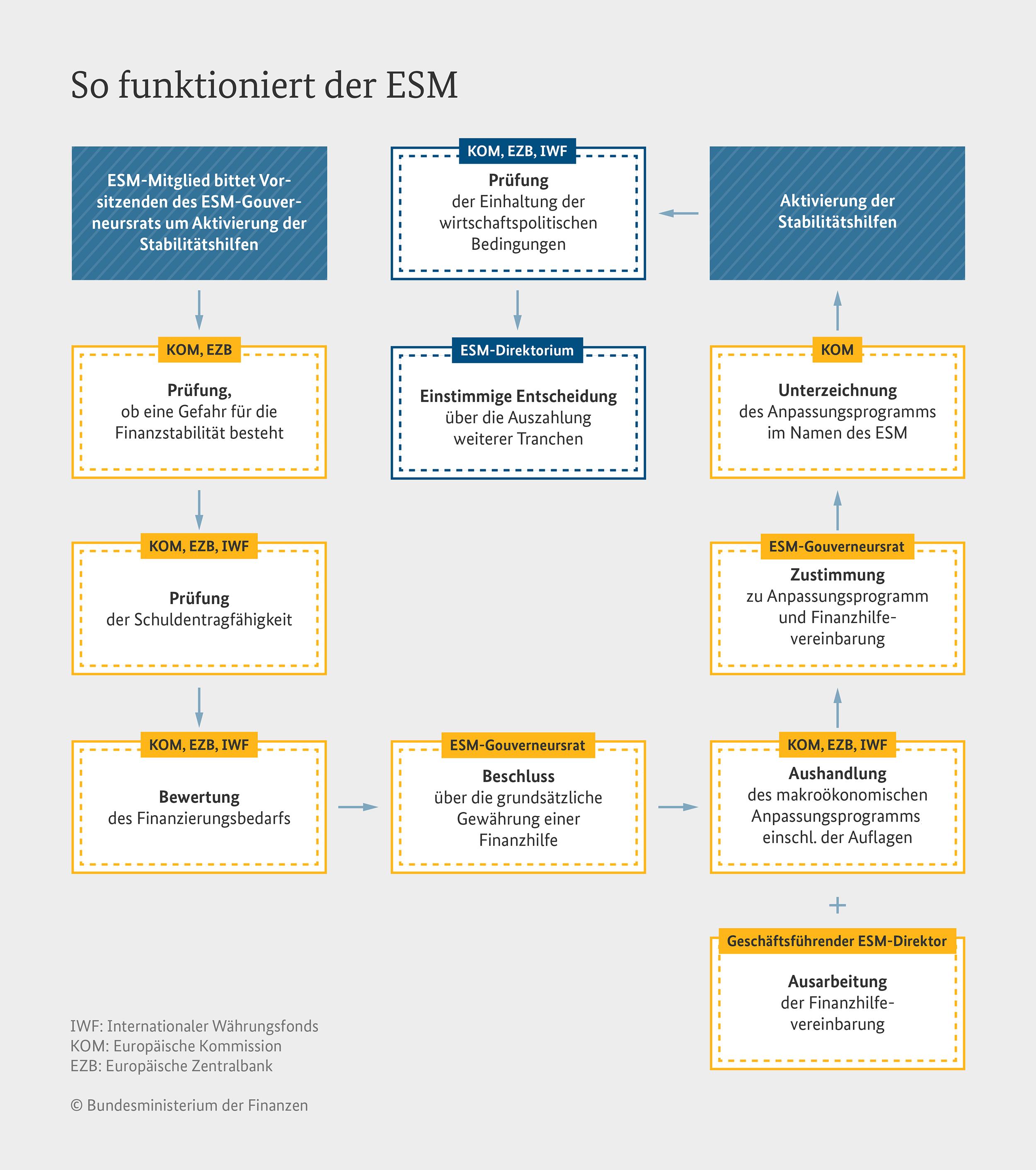 Schematische Darstellung vom Antrag bis zur Auszahlung beim Europäischen Rettungsschirm ESM