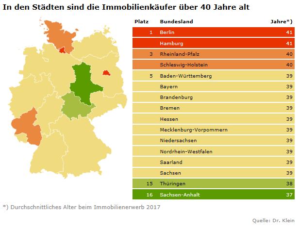 In Deutschland wird das Durchschnittsalter der Darlehensnehmer von Baufinanzierungen immer niedriger
