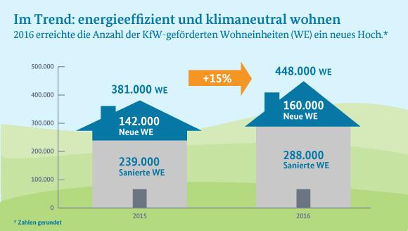 Im Trend: Energieeffizient und klimaneutral wohnen