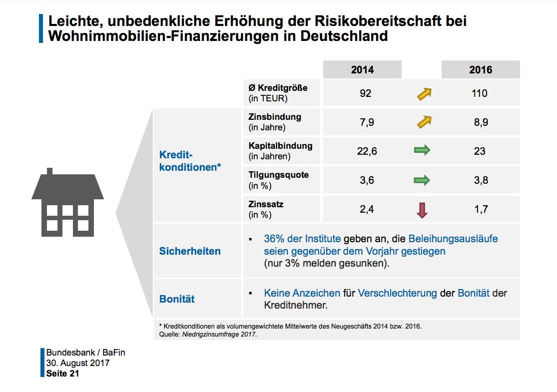 Schaubild der Bundesbank zur Entwicklung der Baufinanzierungen in Deutschland