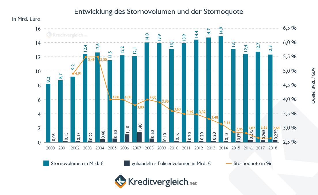 Ein Säulendiagramm zeigt die Entwicklung des Stornovolumens und der Stornoquote von Lebensversicherungen von 2000 bis 2017