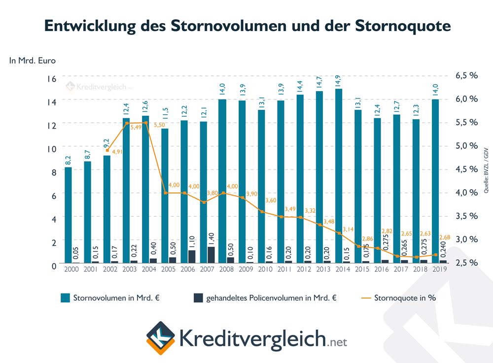 Entwicklung des Stornovolumens und der Stornoquote von Lebensversicherungen seit 2000