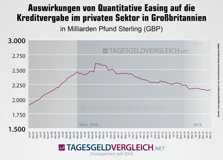 Quantitative Easing in Großbritannien - Auswirkungen der Phasen quantitativer Lockerung auf die Kreditvergabe im privaten Sektor von 2007 bis 2014.