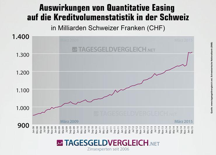 Quantitative Lockerung in der Schweiz seit Januar 2008 - Auswirkungen der Phase des Quantitative Easing auf die Kreditvolumenstatistik im Überblick.