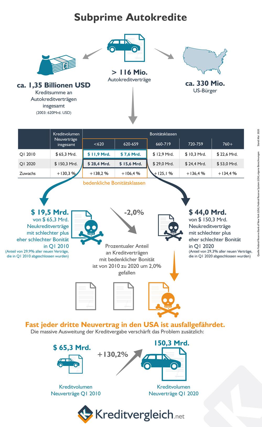 Infografik zu den Subprime Autokrediten in den USA
