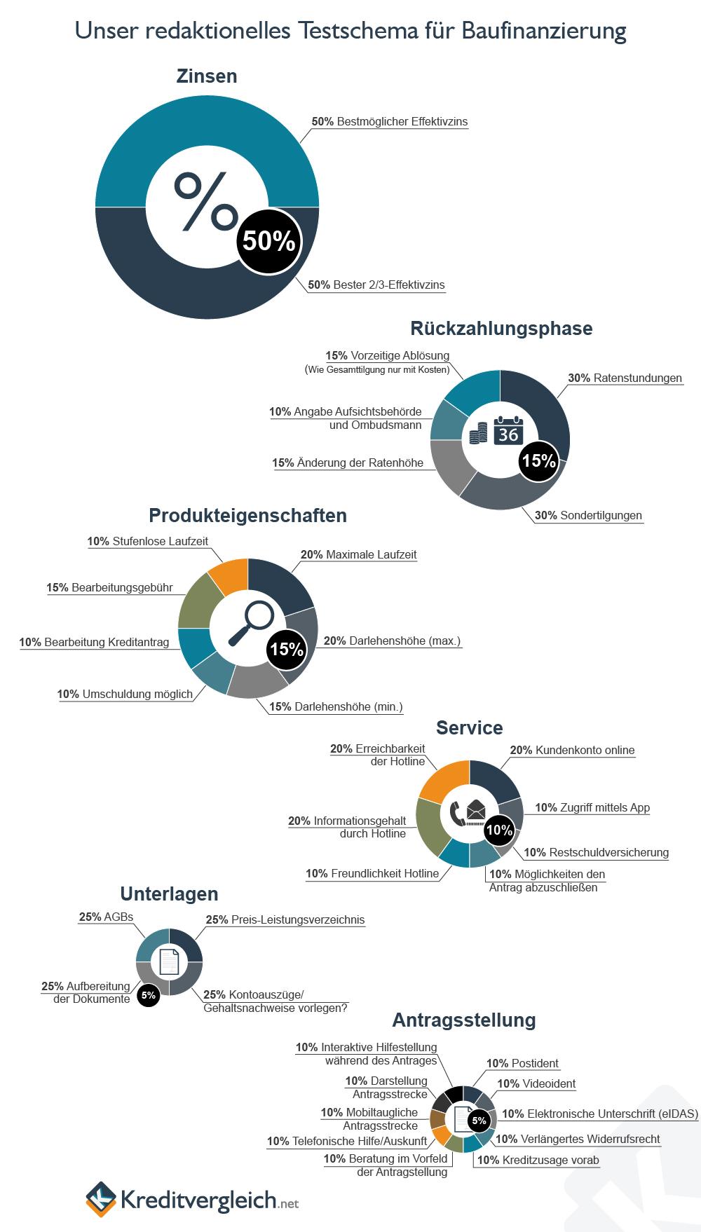 Eine Infografik mit Kreisdiagrammen über unser redaktionelles Testschema für Baufinanzierungen
