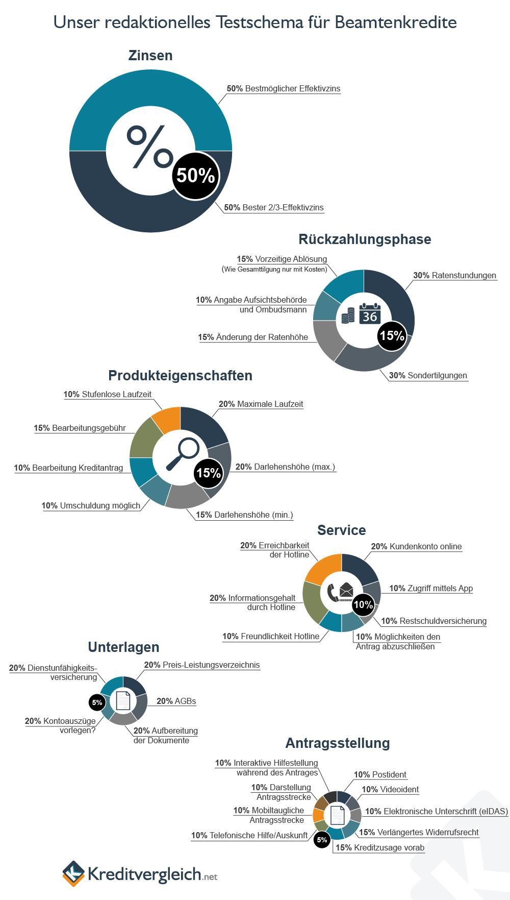 Eine Infografik mit Kreisdiagrammen über unser redaktionelles Testschema für Beamtenkredite