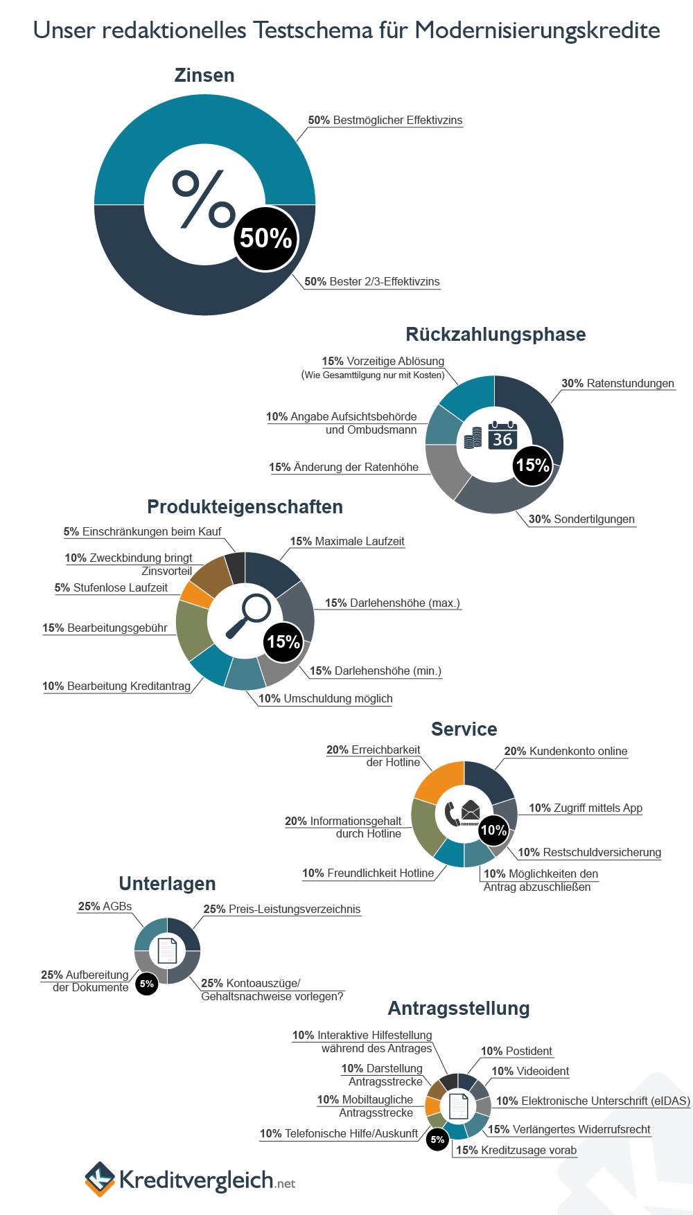 Eine Infografik mit Kreisdiagrammen über unser redaktionelles Testschema für Modernisierungskredite