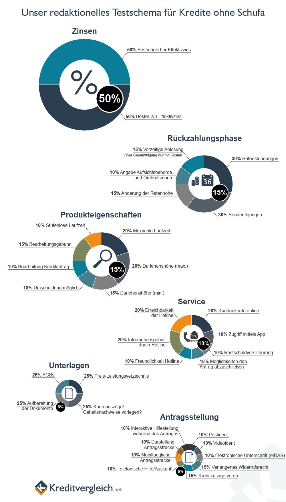 Eine Infografik mit Kreisdiagrammen über unser redaktionelles Testschema für Kredite ohne SCHUFA