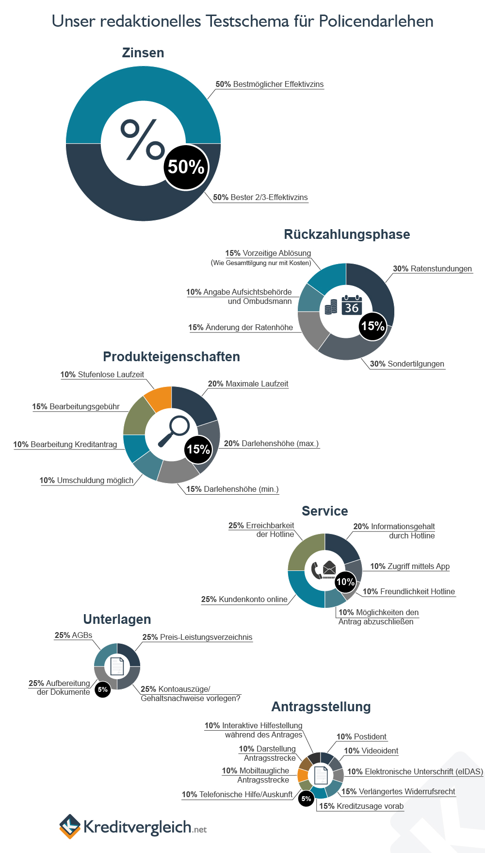 Eine Infografik mit Kreisdiagrammen über unser redaktionelles Testschema für Policendarlehen