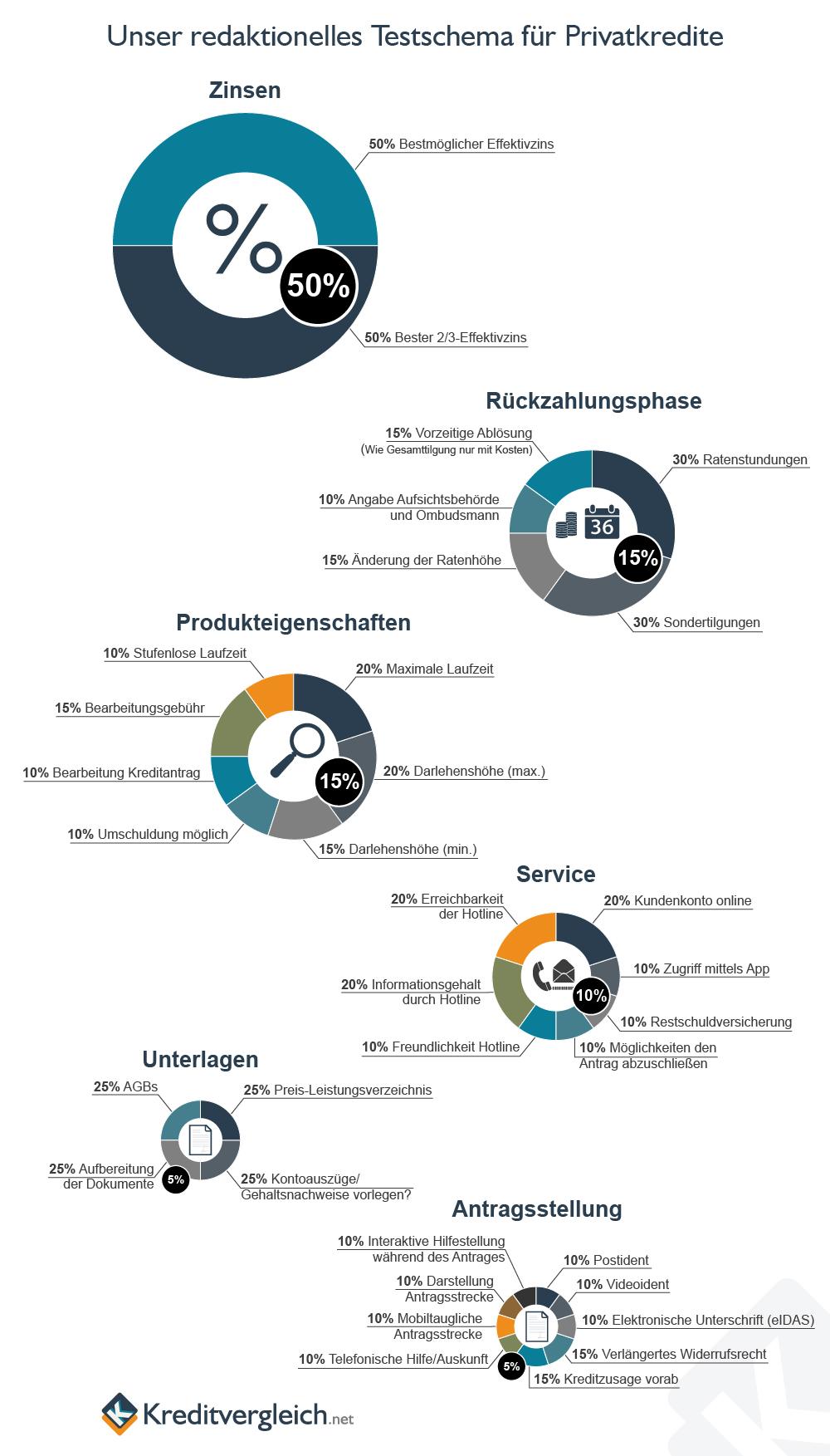 Eine Infografik mit Kreisdiagrammen über unser redaktionelles Testschema für Privatkredite