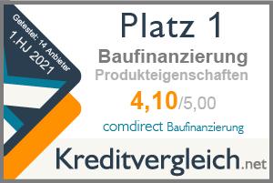 Testsiegel für die Kategorie Produkteigenschaften: 1. Platz für comdirect Baufinanzierung