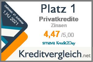 Testsiegel für die Kategorie Zinsen: 1. Platz für smava Kredit2Day