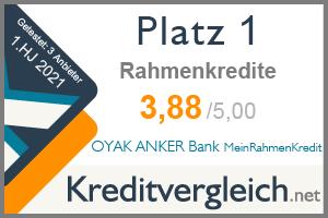 OYAK ANKER Bank ist Testsieger in unserem Test der Rahmenkredite für das 1. HJ 2021