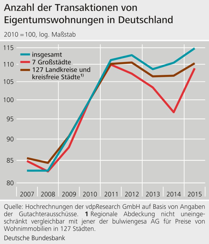 Grafische Darstellung zum Transaktionsvolumen von Eigentumswohnungen 2007 bis 2015