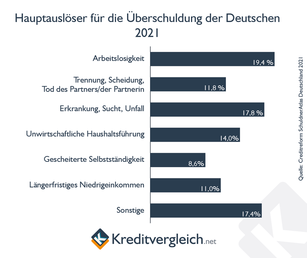 Hauptgründe für Überschuldung in Deutschland 2020