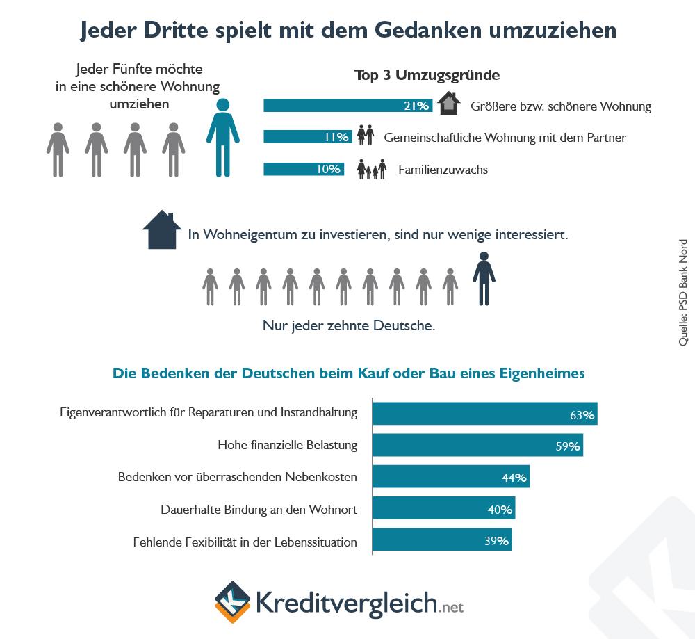 Infografik zu den Motiven der Deutschen für ihre Umzugswünsche