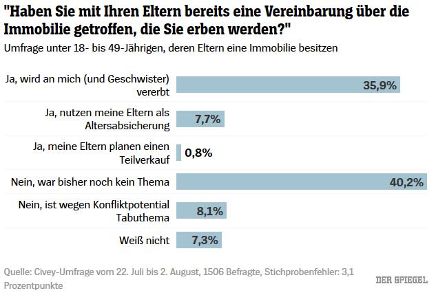 Umfrage zu Immobilien-Erben Grafik 3
