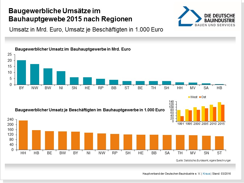 Balkenchart zur Umsatzverteilung des Baugewerbes in Deutschland