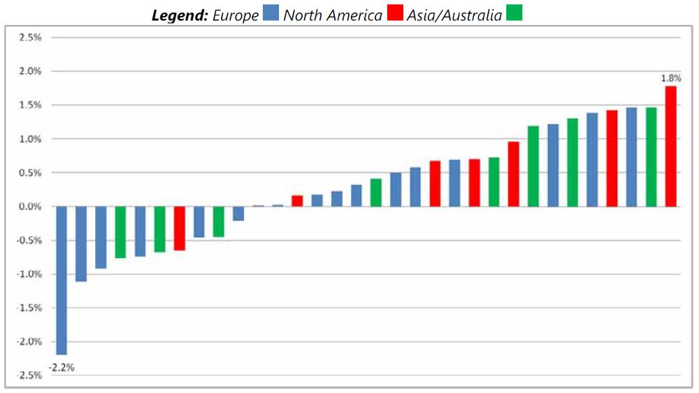 Balkendiagramm das die unterschiedliche Risikoberwertung für Kredite von mehrerner Banken visualisiert