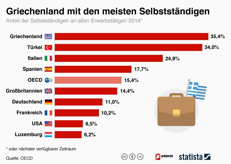 Horizontaler Balken-Chart zum Vergleich der Nationen hinsichtlich Ihrer Selbstständigen