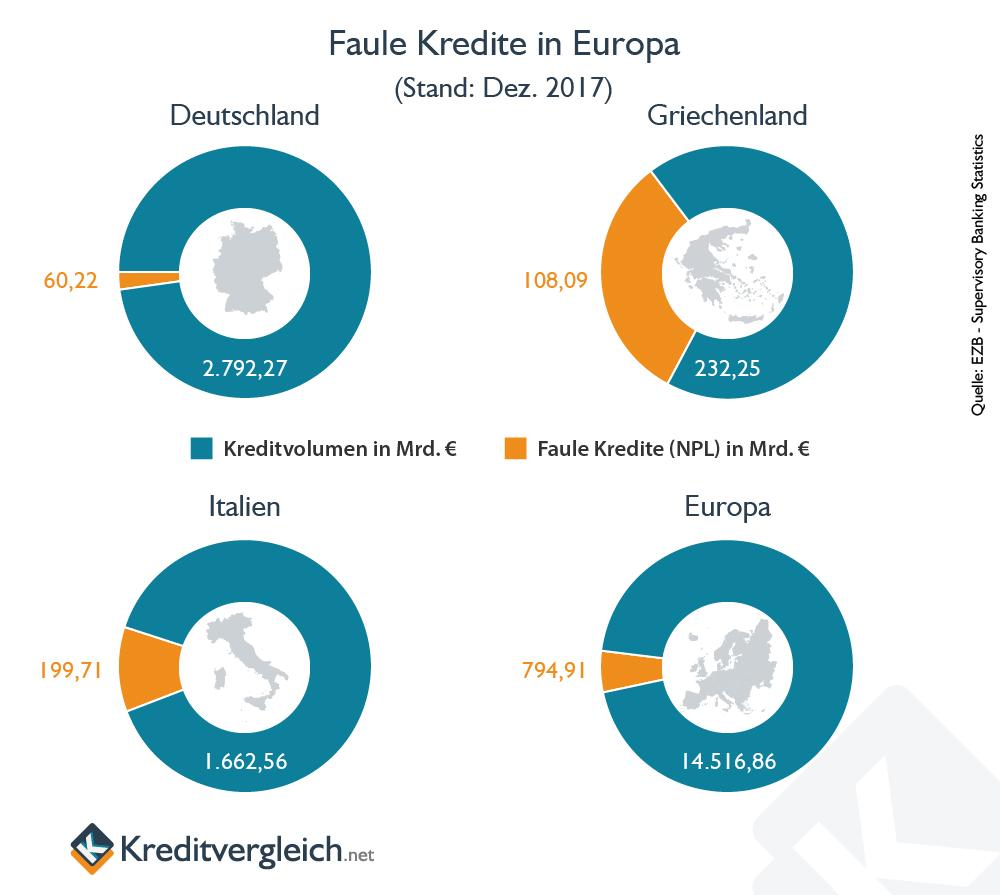 Vier Ring-Diagramme zum Stand der faulen Kredite in Deutschland, Italien, Griechenland und Europa