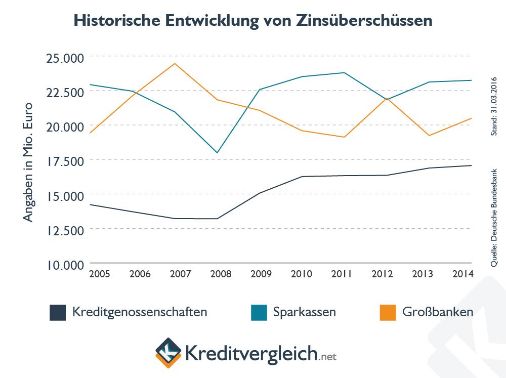 Linienchart zum Vergleich der Zinsüberschüsse bei Sparkassen, Großbanken und Genossenschaftsbanken
